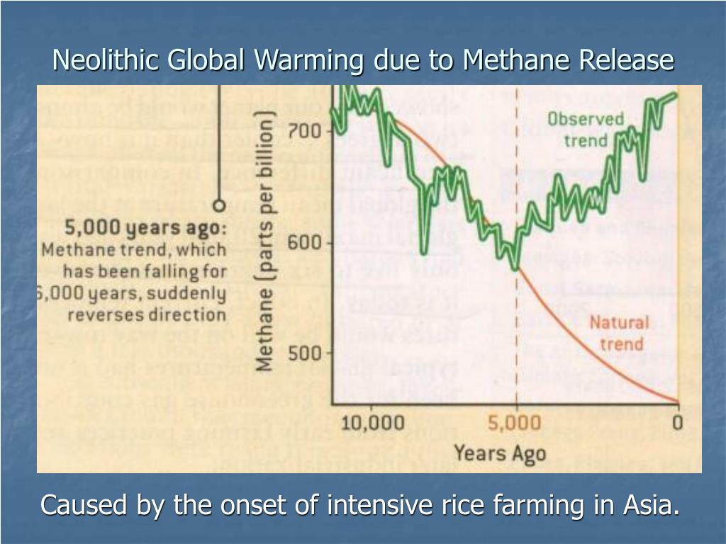 Neolithic Global Warming due to Methane Release