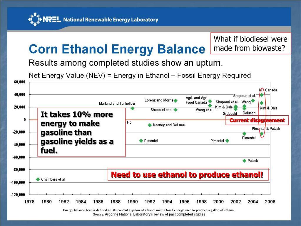 What if biodiesel were made from biowaste?