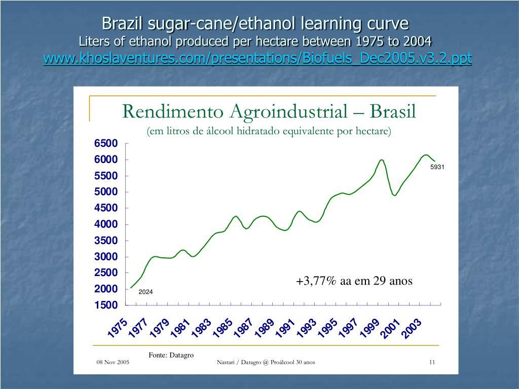 Brazil sugar-cane/ethanol learning curve