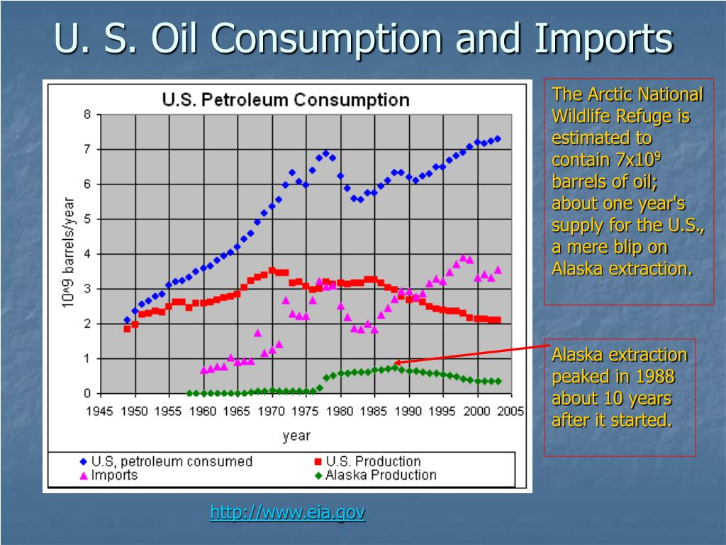 U. S. Oil Consumption and Imports