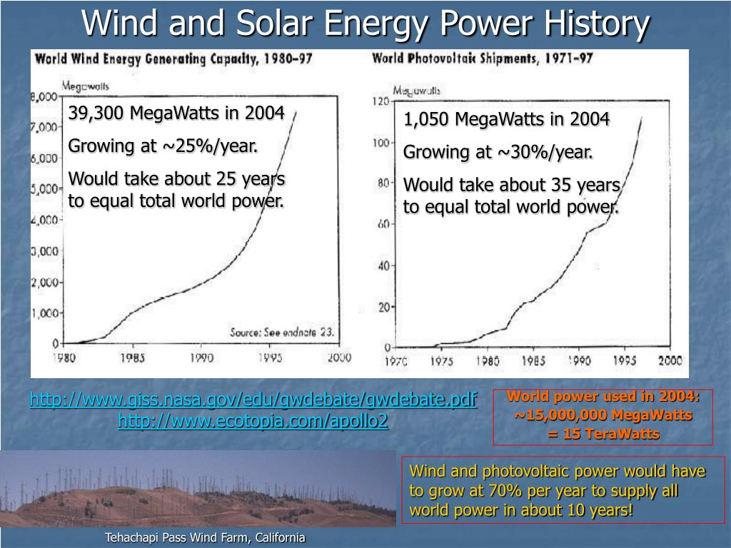 Wind and Solar Energy Power History