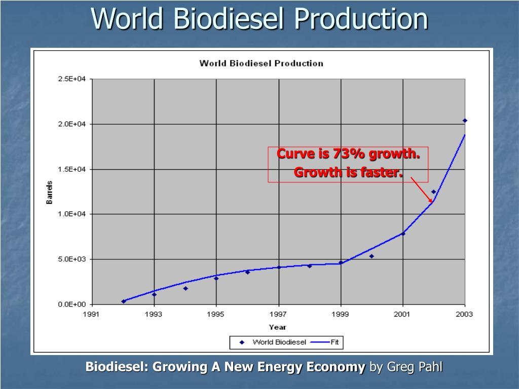 World Biodiesel Production