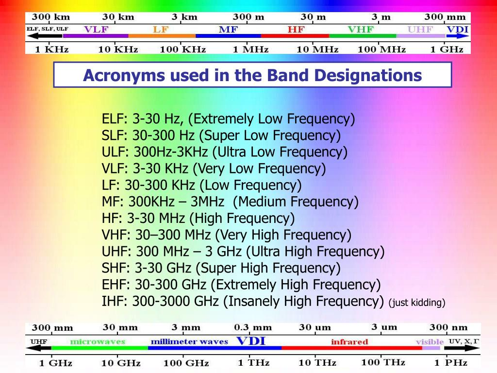 Acronyms used in the Band Designations