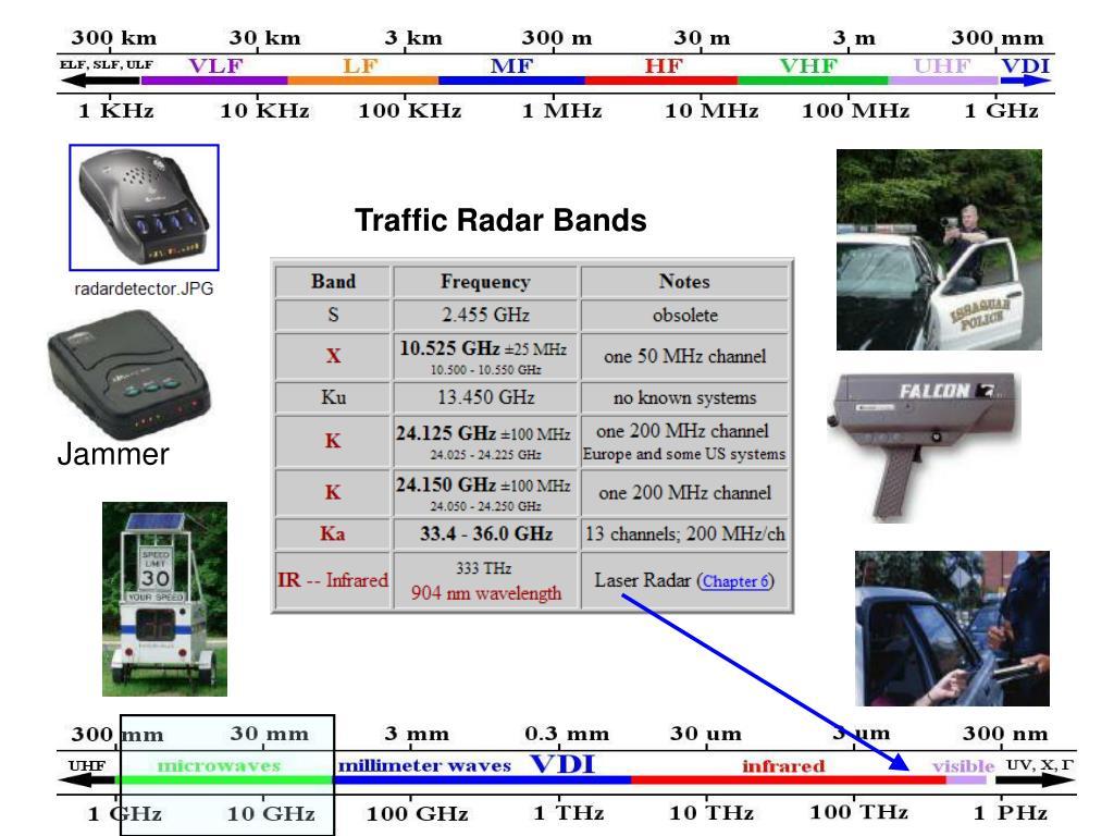 Traffic Radar Bands