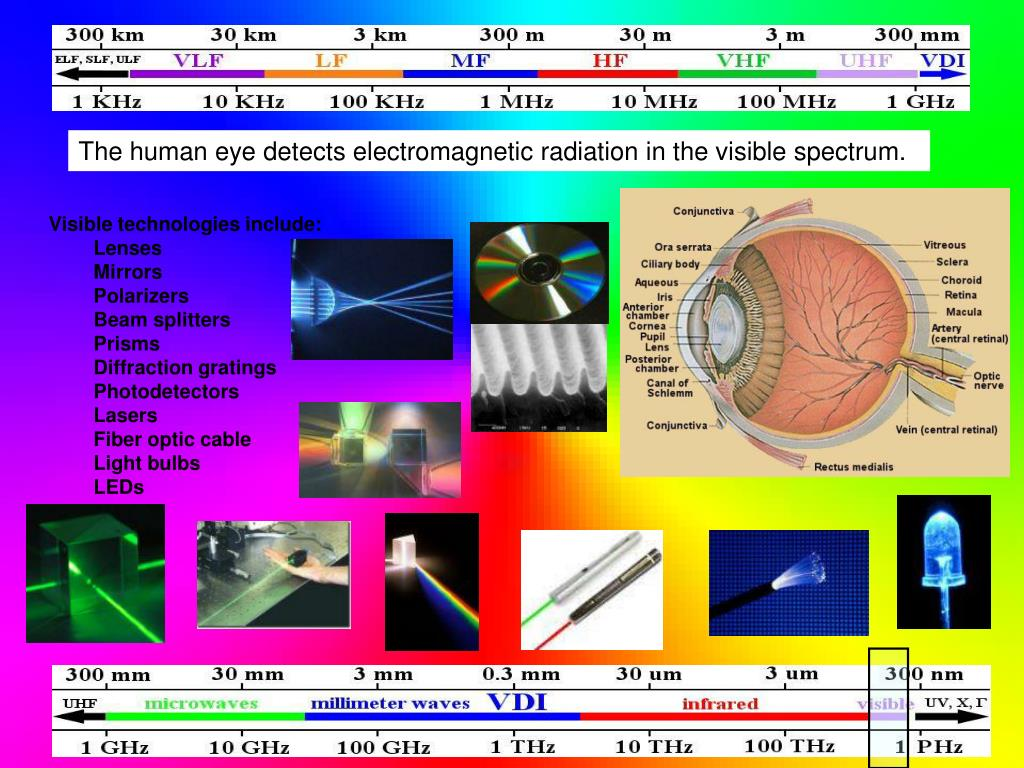 The human eye detects electromagnetic radiation in the visible spectrum.