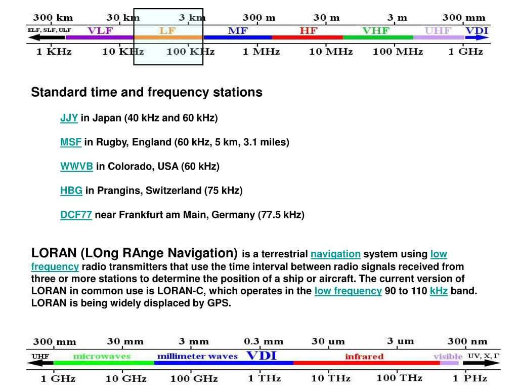 Standard time and frequency stations