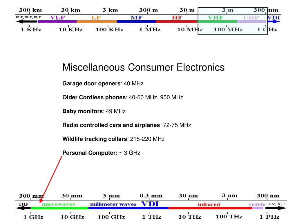 Miscellaneous Consumer Electronics