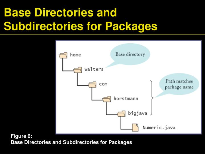 Base Directories and Subdirectories for Packages