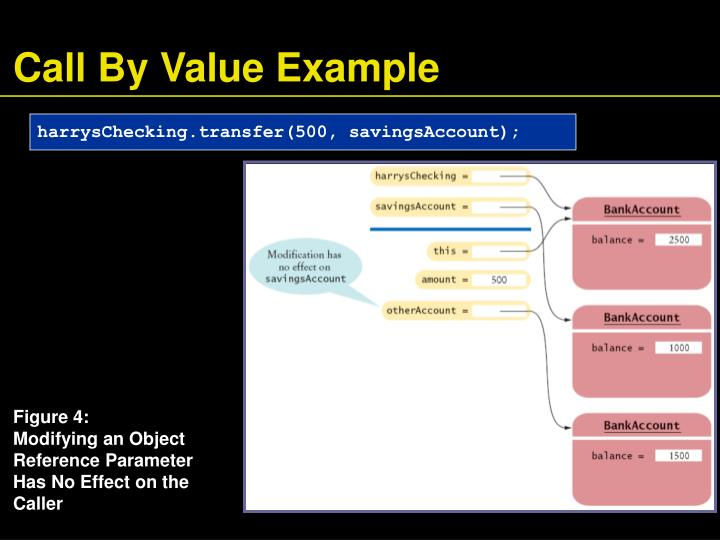 Call By Value Example
