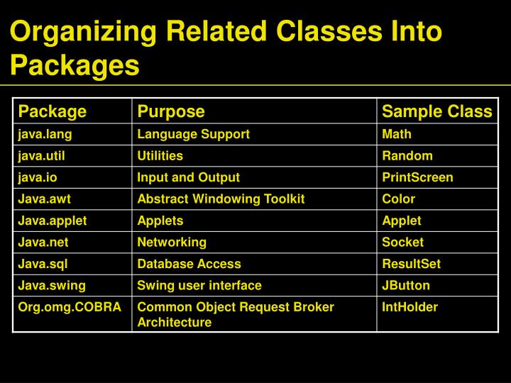 Organizing Related Classes Into Packages