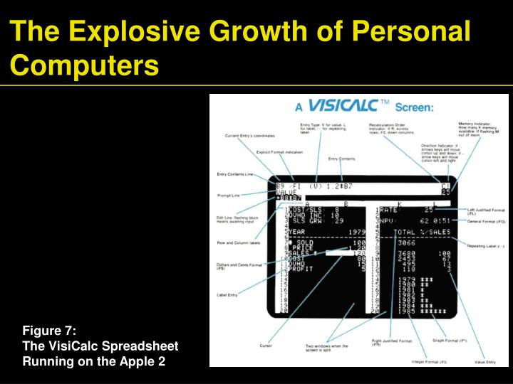 The Explosive Growth of Personal Computers