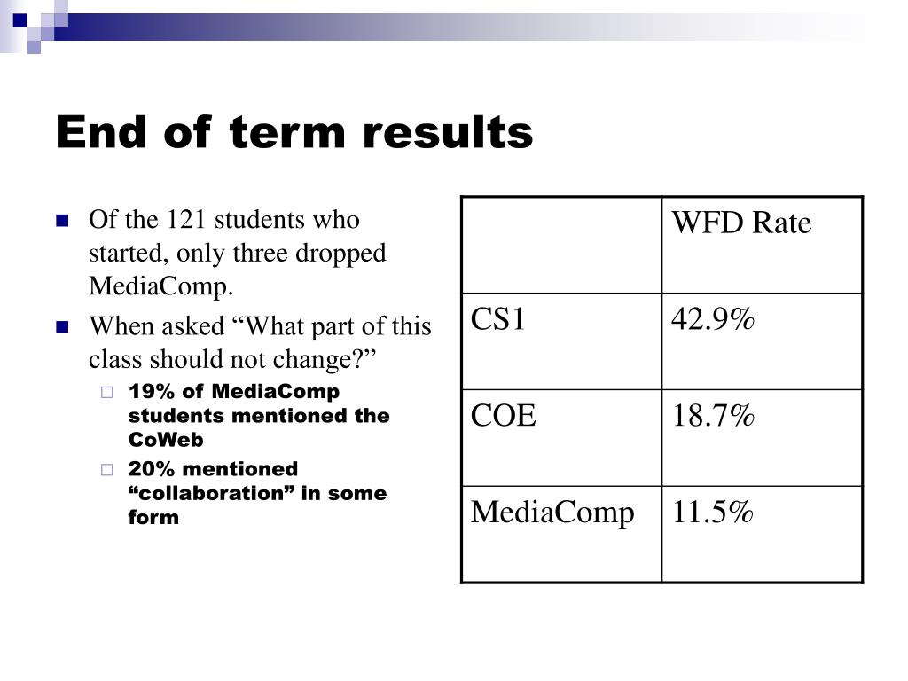 End of term results