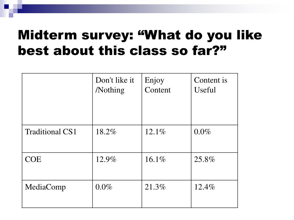 """Midterm survey: """"What do you like best about this class so far?"""""""