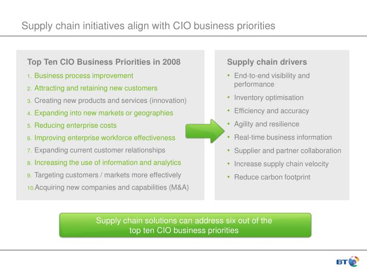 Supply chain solutions can address six out of the