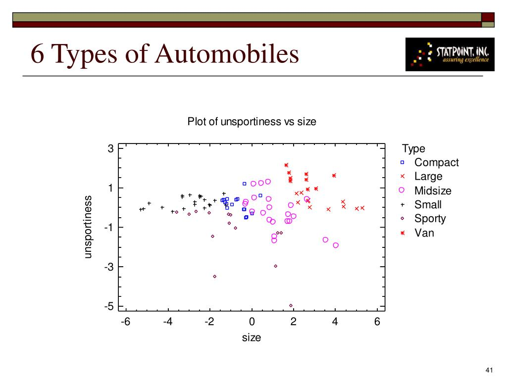 6 Types of Automobiles