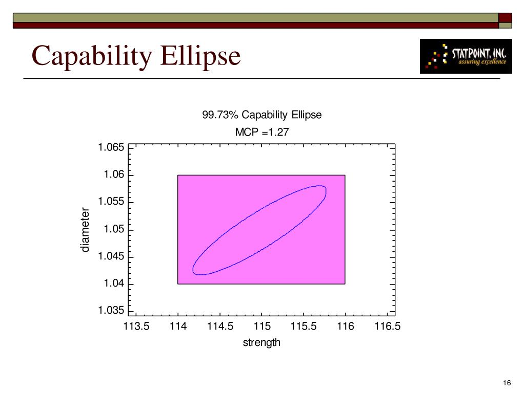 Capability Ellipse