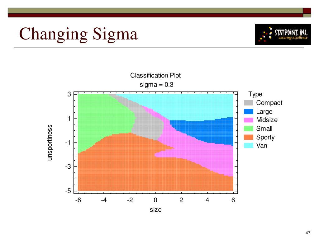 Changing Sigma