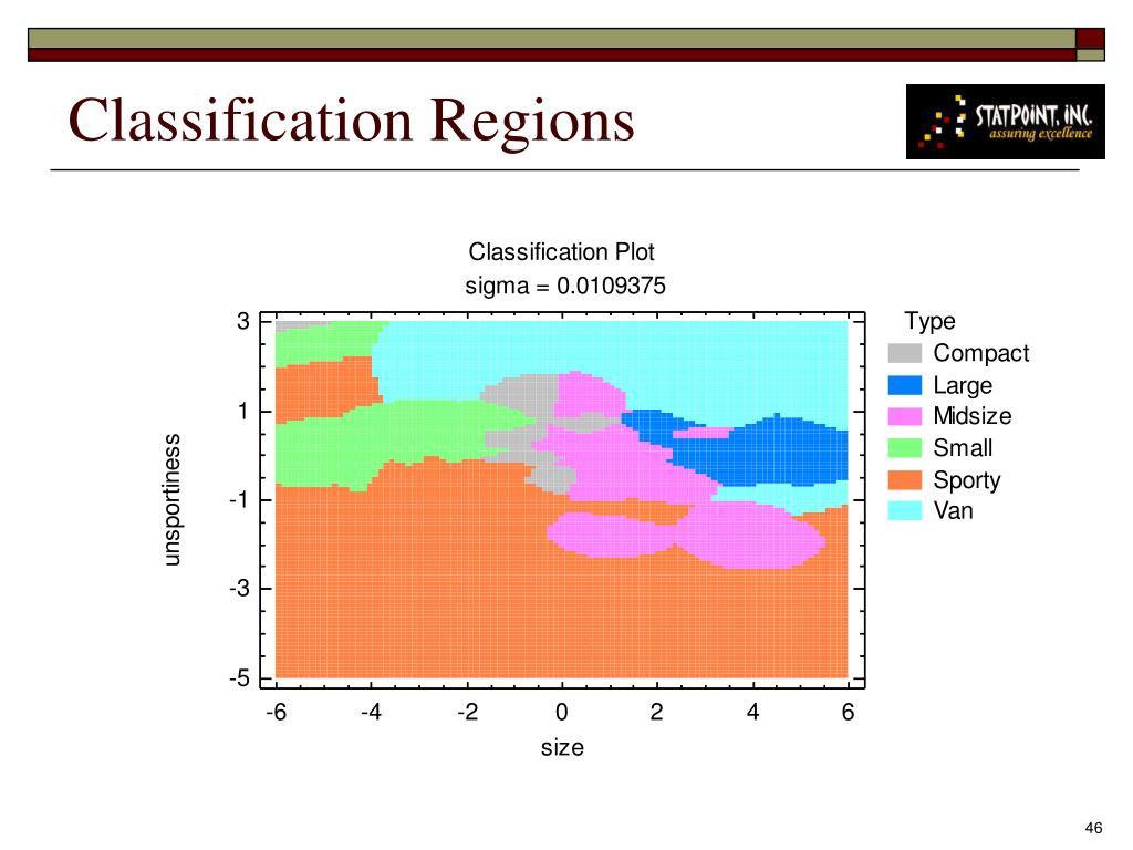 Classification Regions