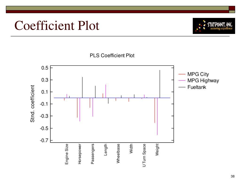 Coefficient Plot