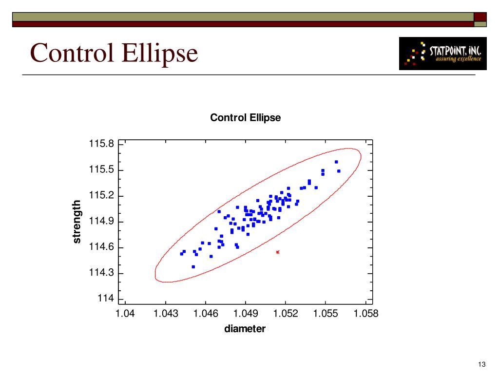 Control Ellipse