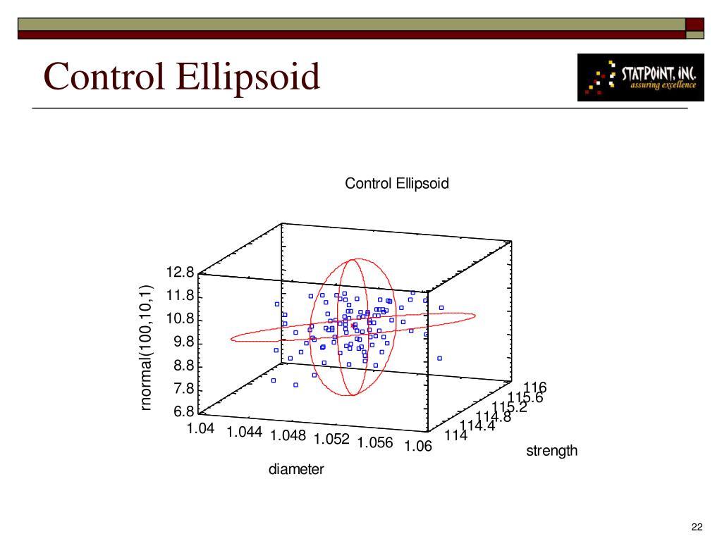 Control Ellipsoid