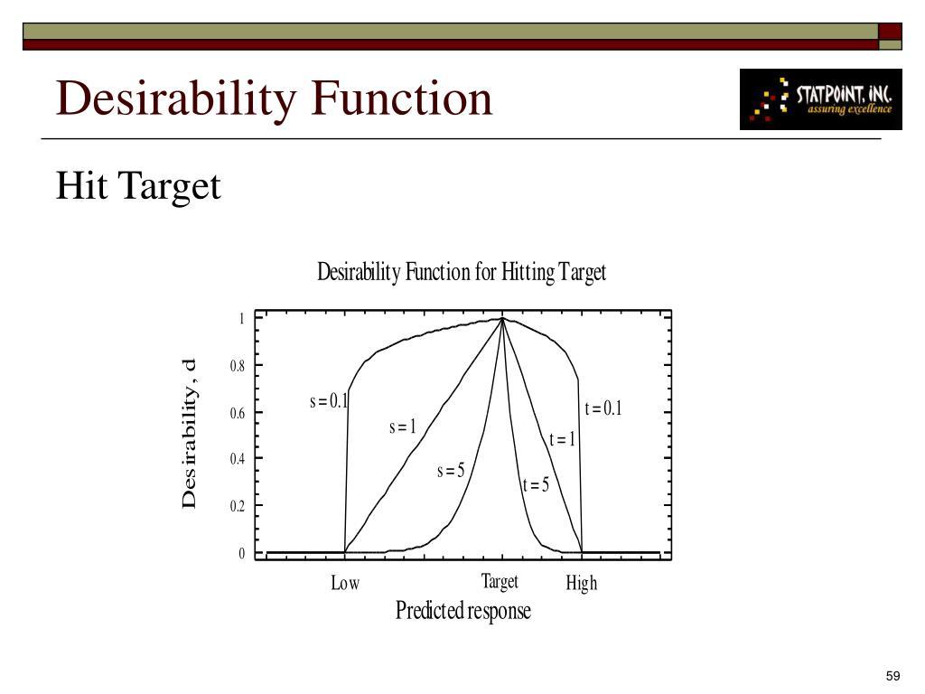 Desirability Function