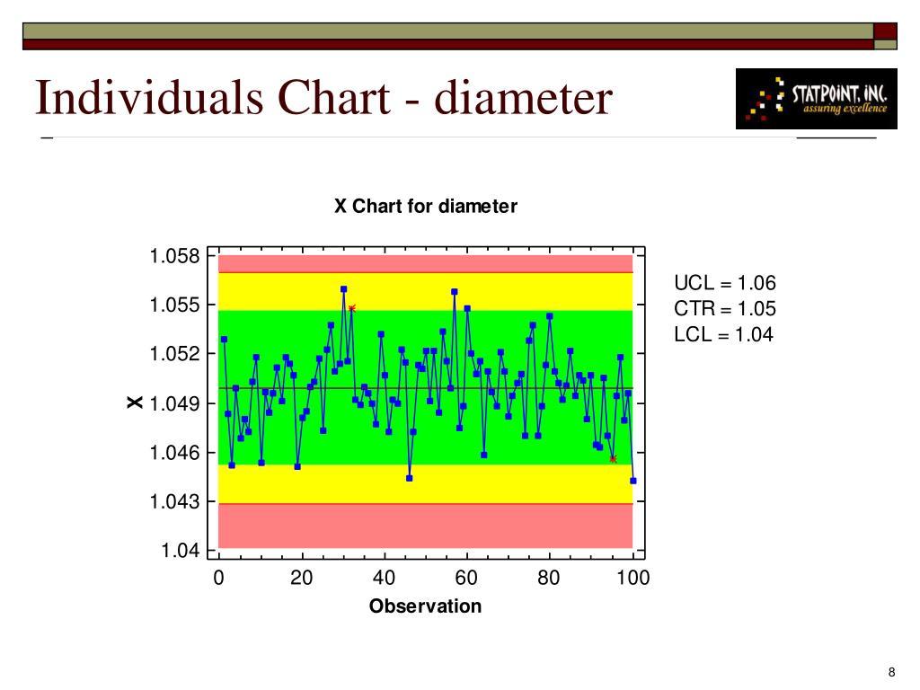 Individuals Chart - diameter