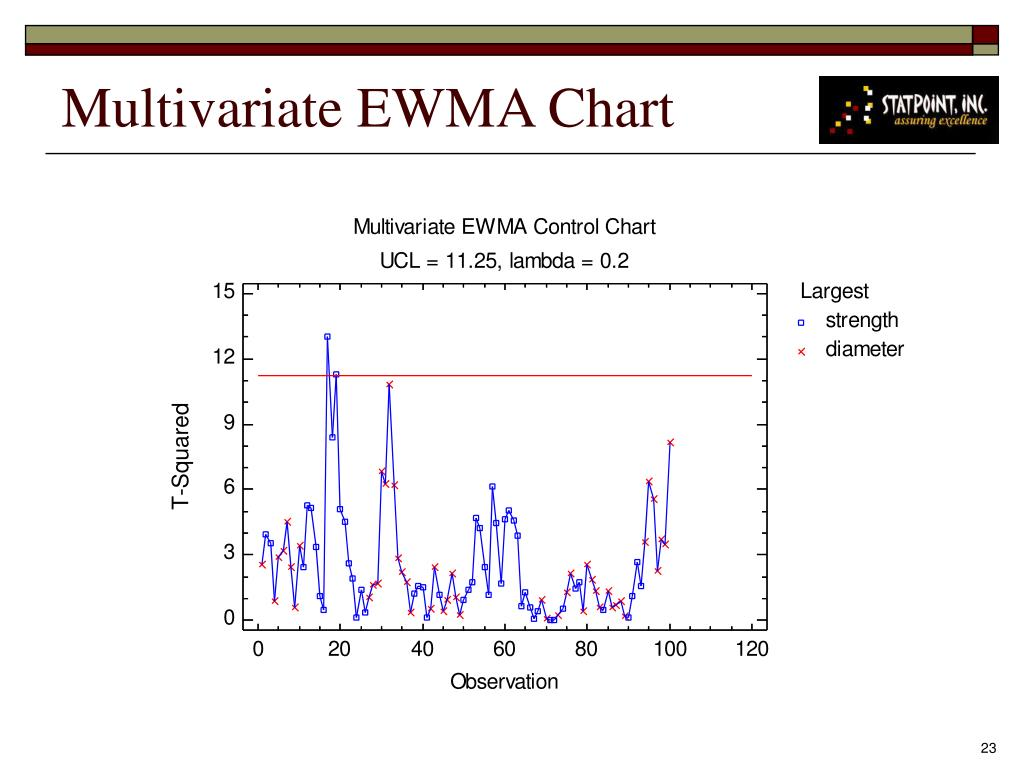 Multivariate EWMA Chart