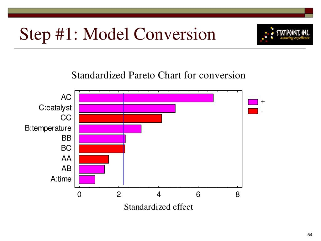 Step #1: Model Conversion