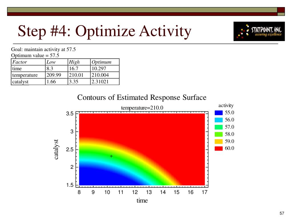 Step #4: Optimize Activity