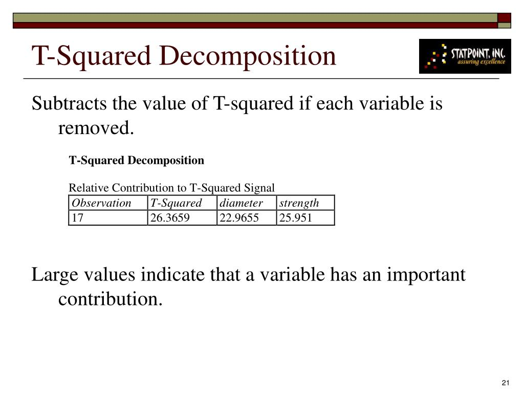 T-Squared Decomposition
