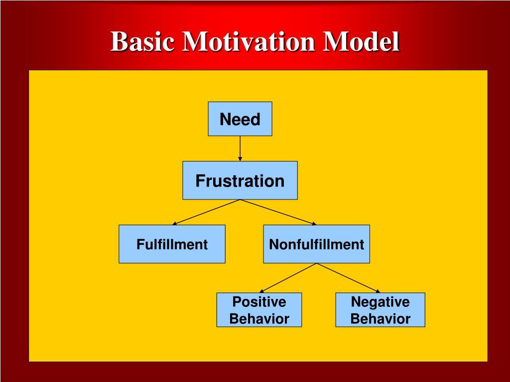 Basic Motivation Model