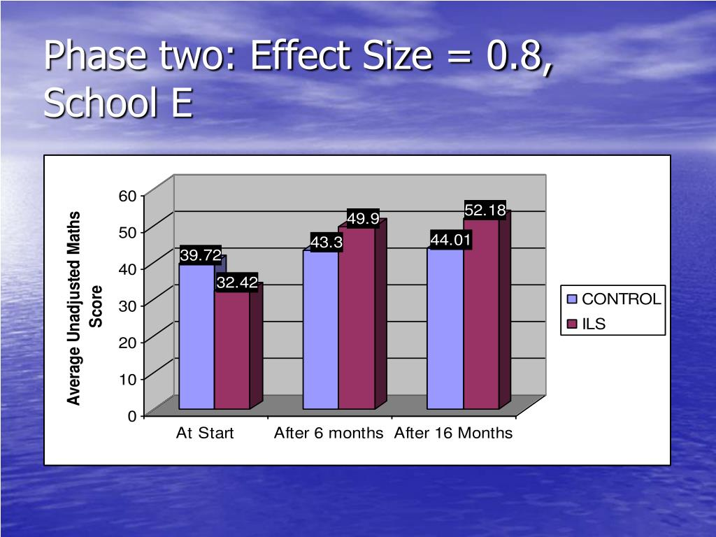 Phase two: Effect Size = 0.8, School E