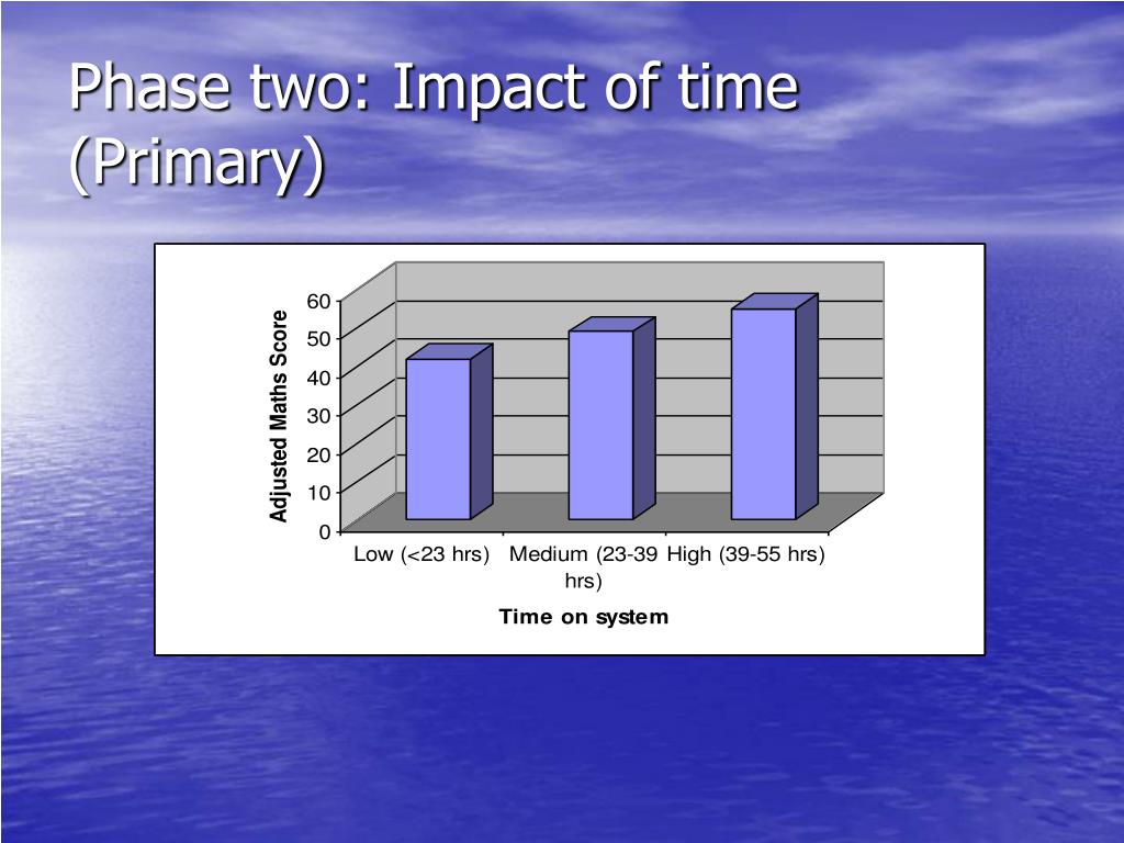 Phase two: Impact of time (Primary)