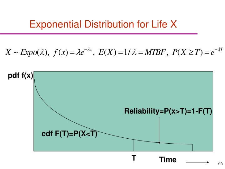 pdf f(x)