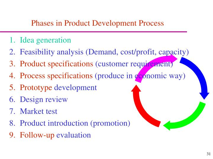 Phases in Product Development Process