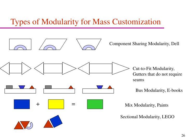 Types of Modularity for Mass Customization