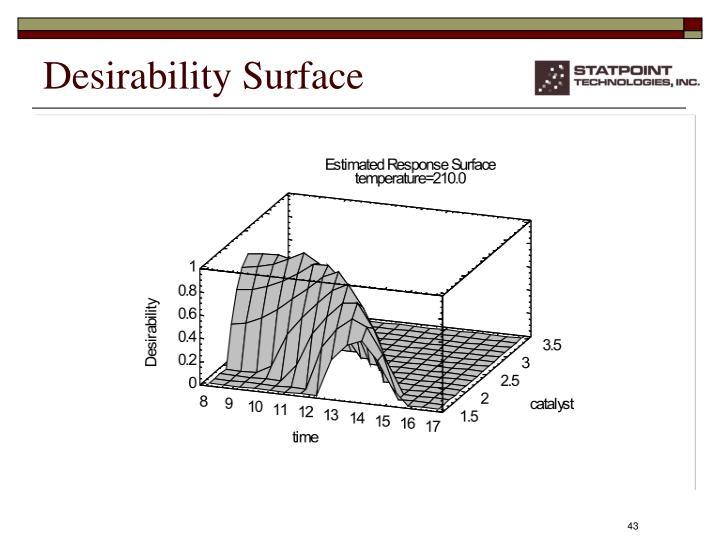 Desirability Surface