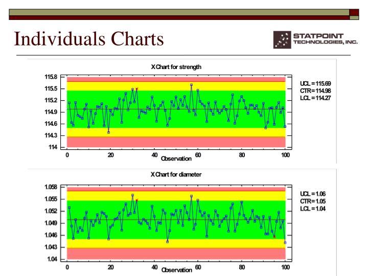 Individuals Charts