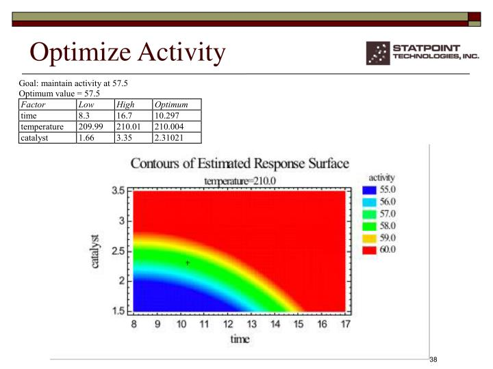 Optimize Activity