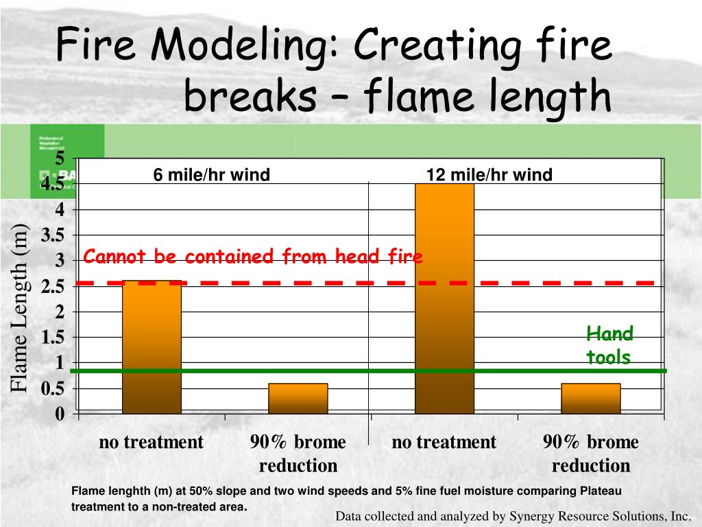 Fire Modeling: Creating fire breaks – flame length