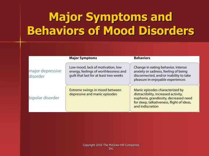 Major Symptoms and Behaviors of Mood Disorders