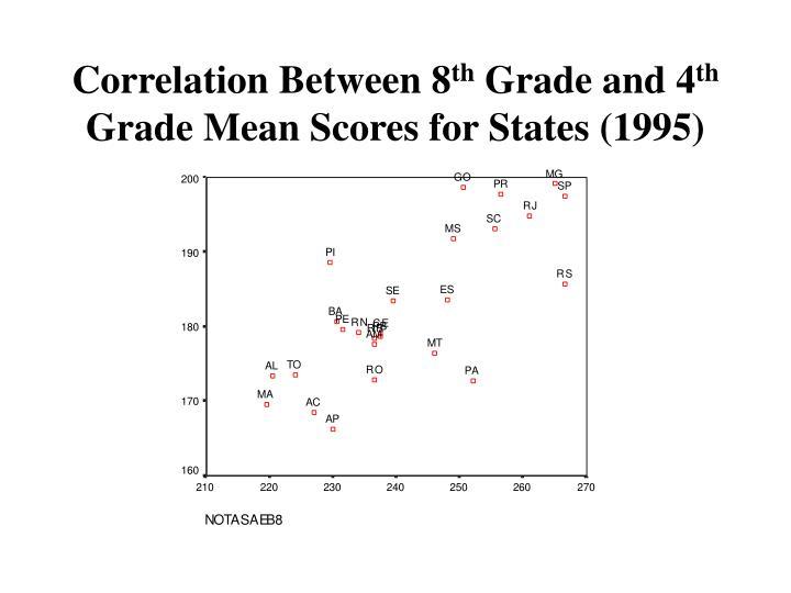 Correlation Between 8
