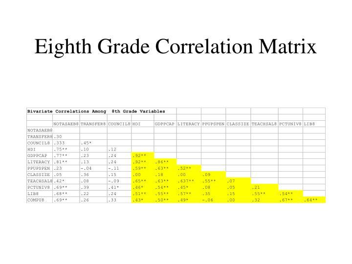Eighth Grade Correlation Matrix
