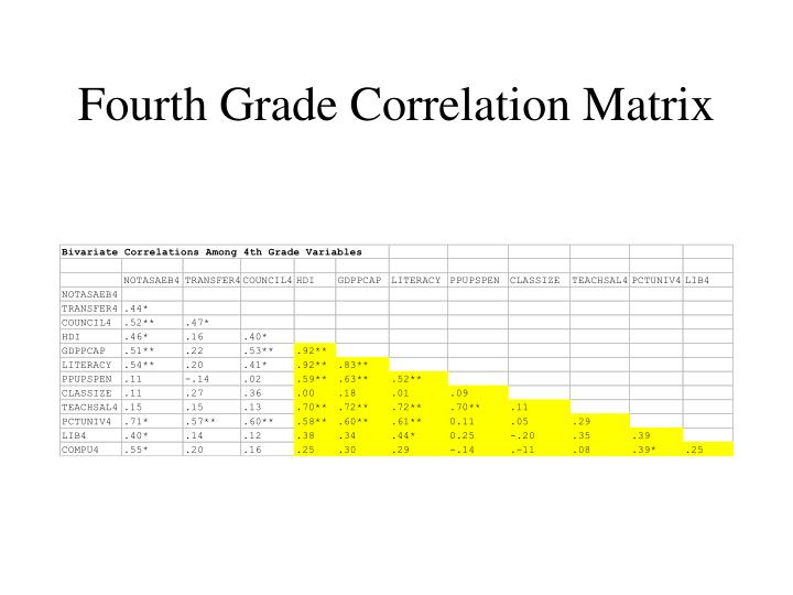 Fourth Grade Correlation Matrix