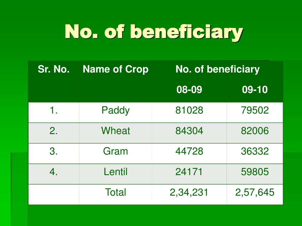 No. of beneficiary