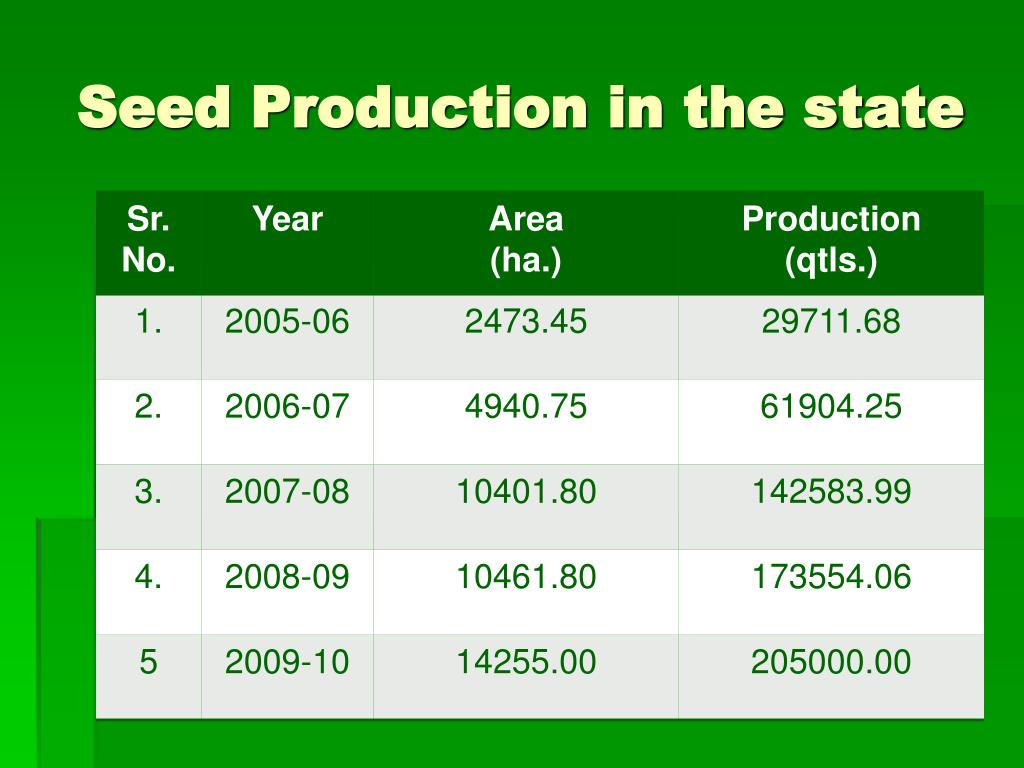 Seed Production in the state