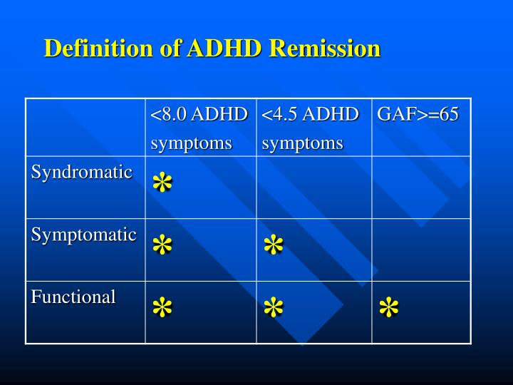 Definition of ADHD Remission