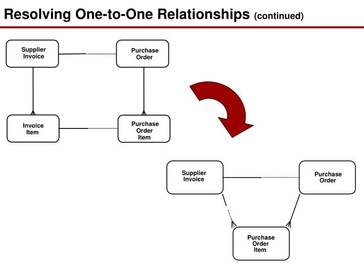 Resolving One-to-One Relationships