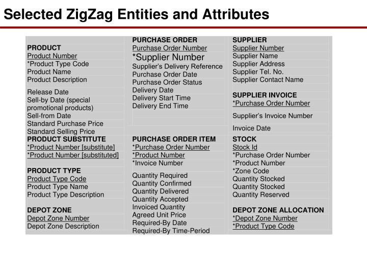 Selected ZigZag Entities and Attributes